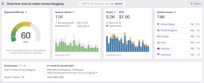 个人博客赚钱