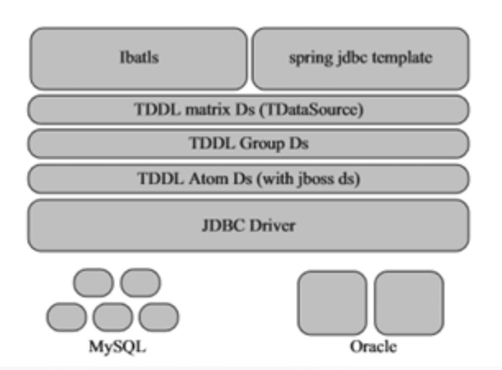 阿里巴巴数据库分库分表的实践插图