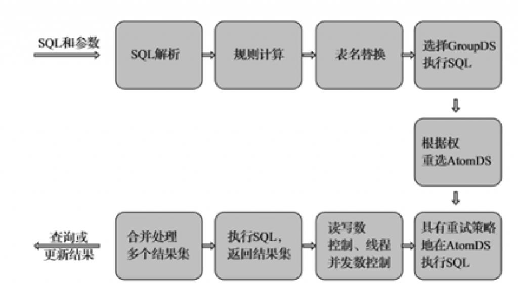 阿里巴巴数据库分库分表的实践插图(1)