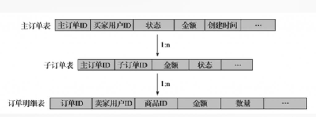 阿里巴巴数据库分库分表的实践插图(2)