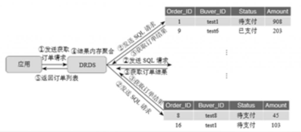 阿里巴巴数据库分库分表的实践插图(5)