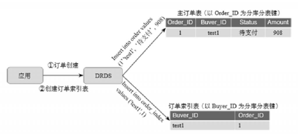 阿里巴巴数据库分库分表的实践插图(7)