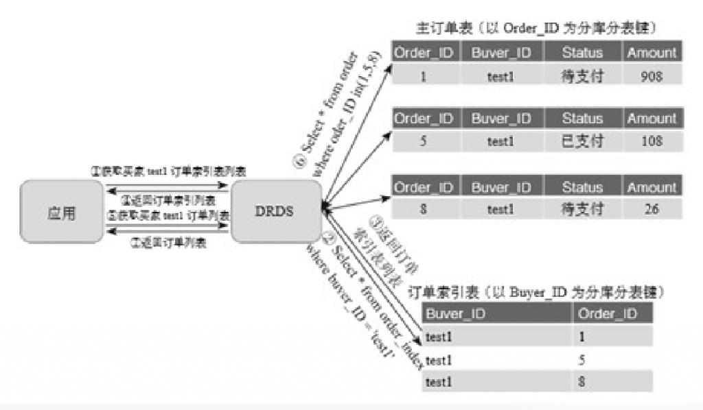 阿里巴巴数据库分库分表的实践插图(8)