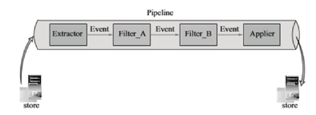 阿里巴巴数据库分库分表的实践插图(9)