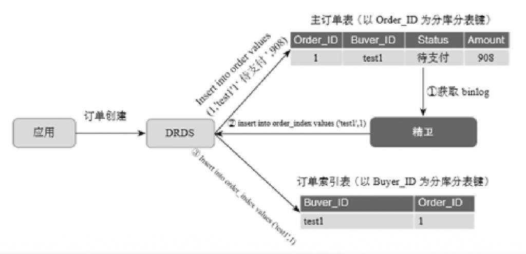 阿里巴巴数据库分库分表的实践插图(10)
