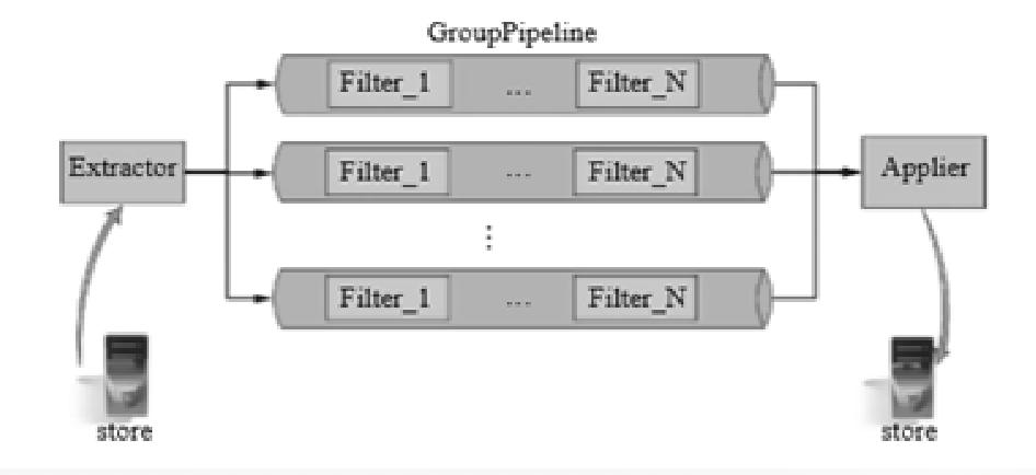 阿里巴巴数据库分库分表的实践插图(11)
