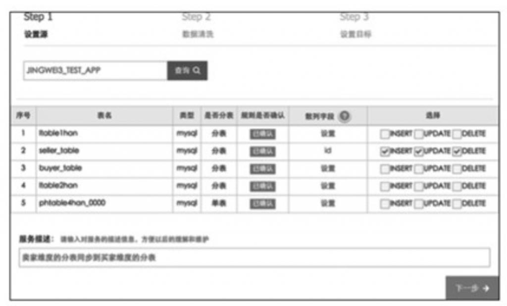 阿里巴巴数据库分库分表的实践插图(12)