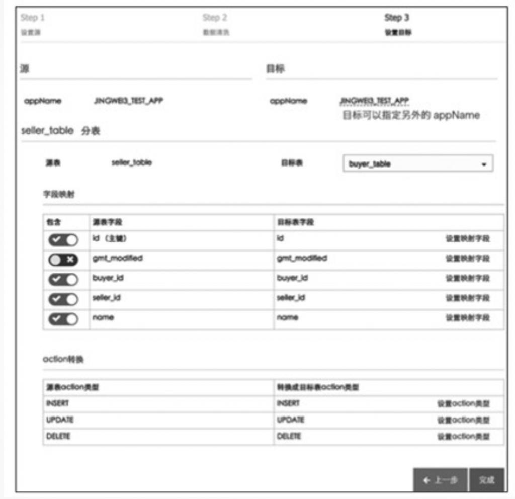 阿里巴巴数据库分库分表的实践插图(13)