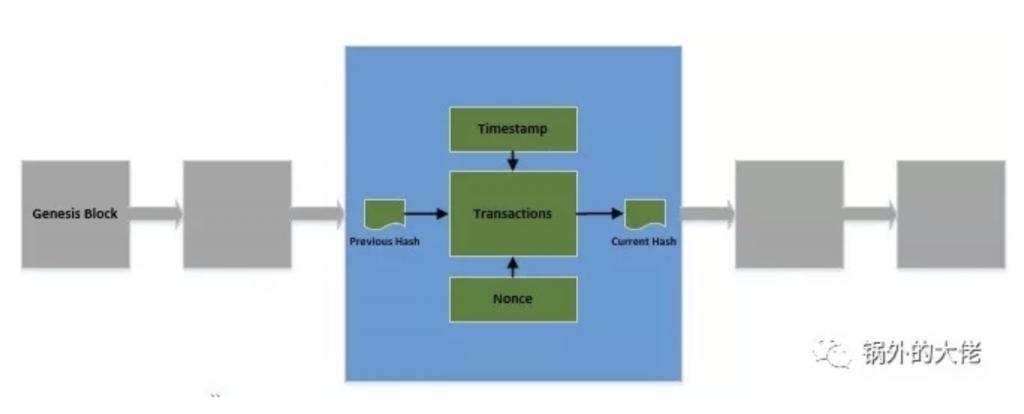Java实现简单的区块链插图