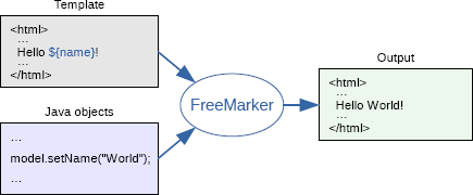 freemarker