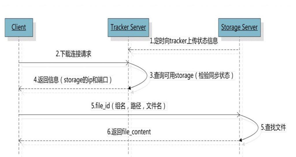FastDFS文件下载原理插图