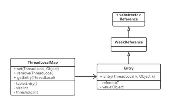 ThreadLocal