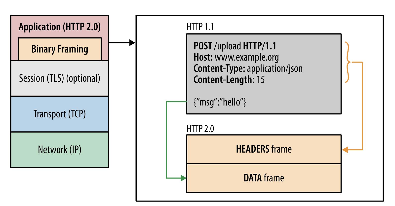 HTTP/2协议