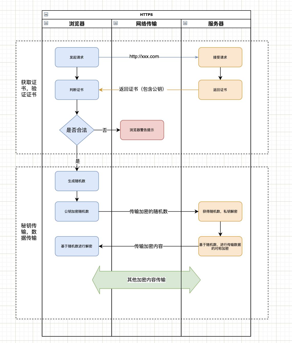 HTTPS原理