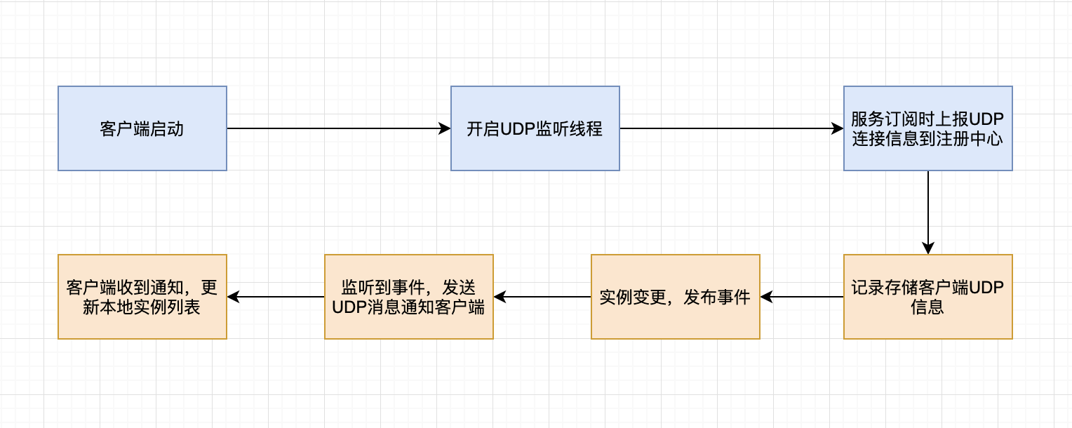 Nacos UDP基本原理