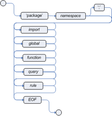 第四章:规则引擎:包(package)插图