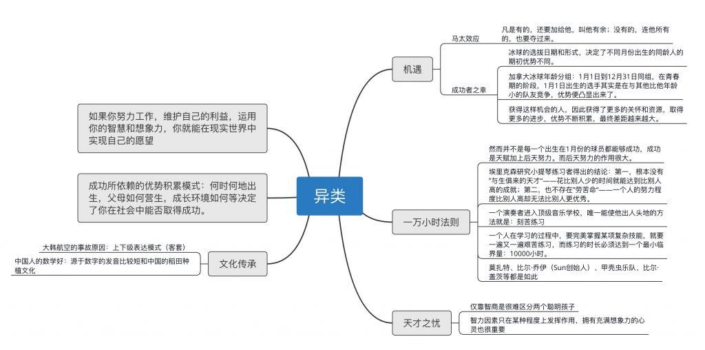 异类:探究成功的启示插图(2)