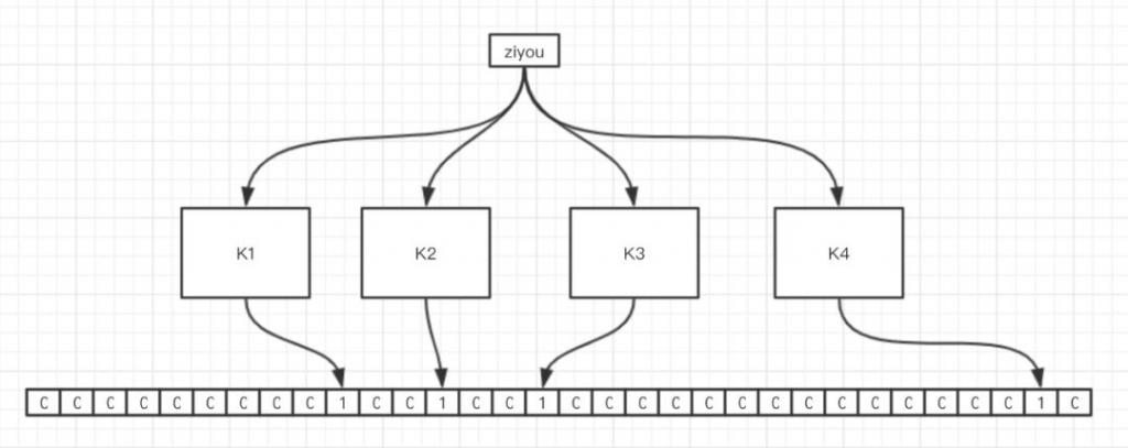 BloomFilter(布隆过滤器)原理及实战详解插图