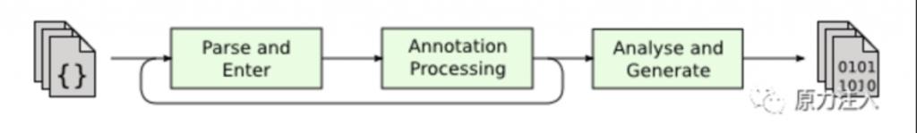 Lombok简介、安装、使用及原理详解插图2