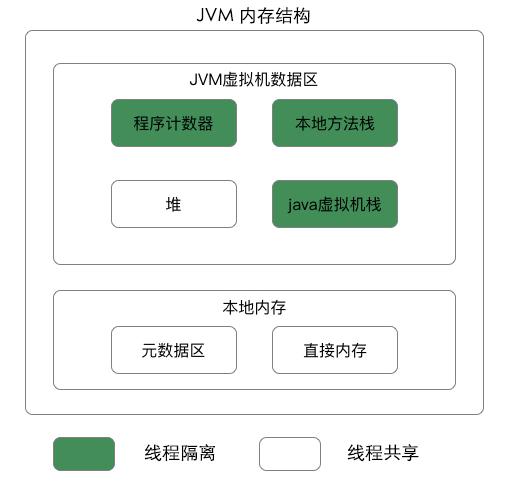 JVM 内存结构插图
