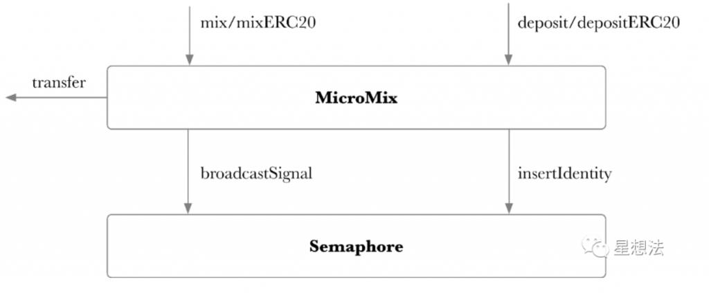 零知识证明 – Mixer(混币)应用分析插图