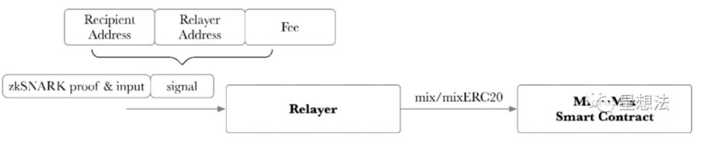 零知识证明 – Mixer(混币)应用分析插图1