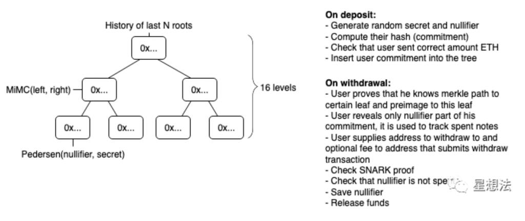 零知识证明 – Mixer(混币)应用分析插图3