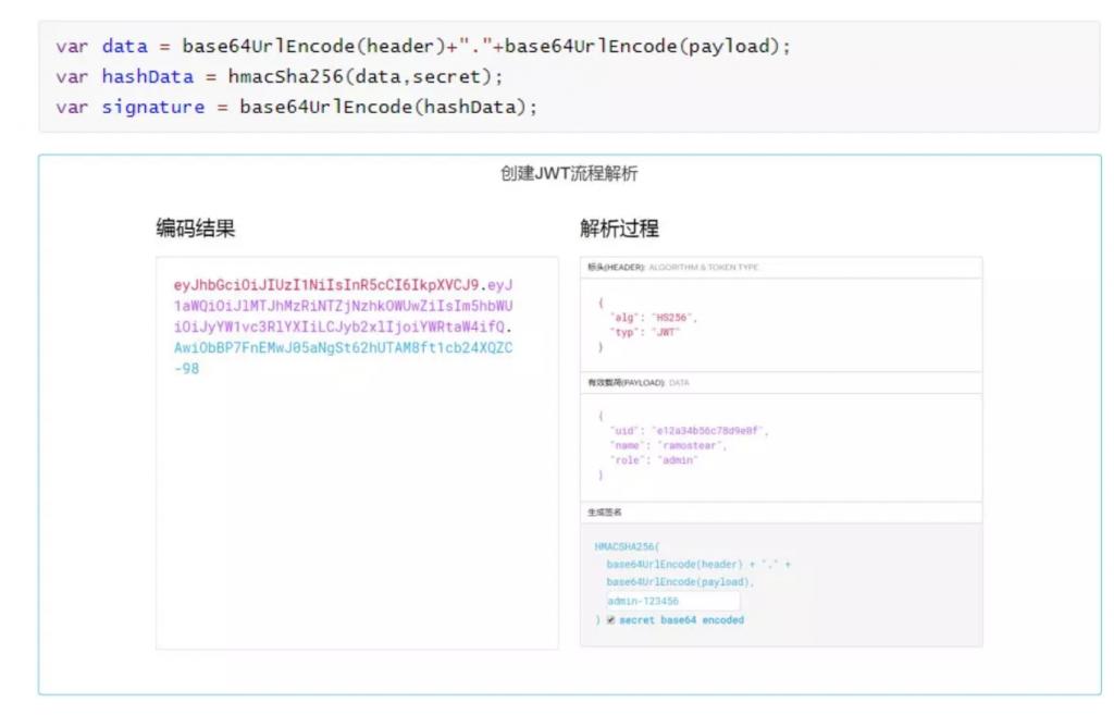 JWT-Json Web Token使用详解及注意事项插图(5)