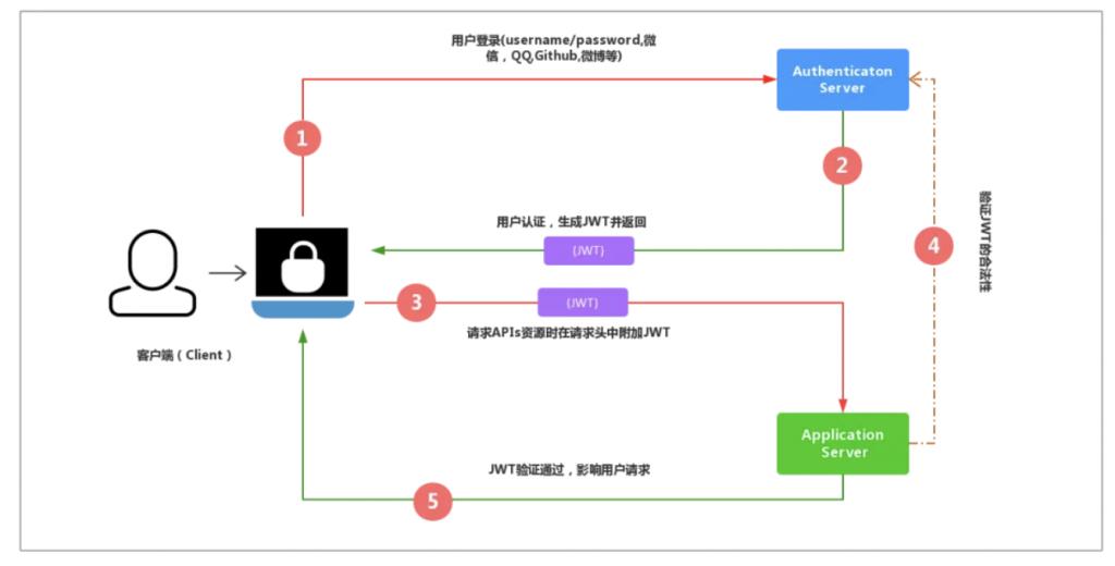 JWT-Json Web Token使用详解及注意事项插图(13)