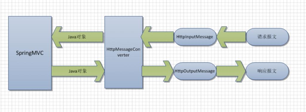 SpringBoot 消息转换器 HttpMessageConverter插图