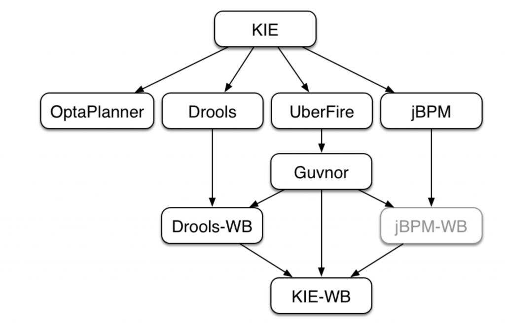 Drools规则引擎之KIE 概述插图