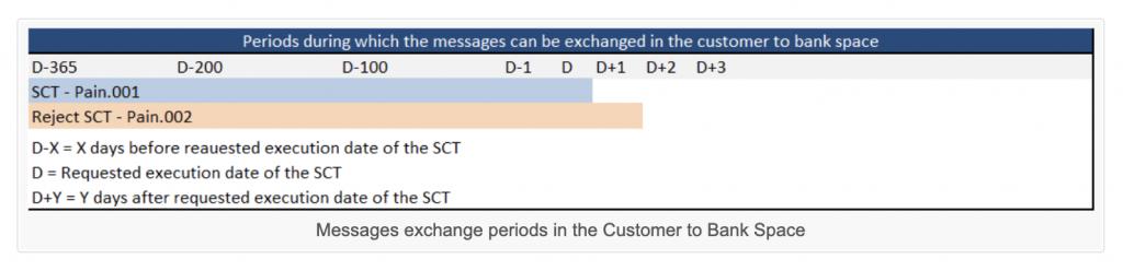 SCT消息的交互周期插图