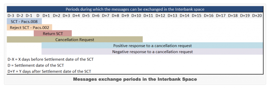 SCT消息的交互周期插图(1)