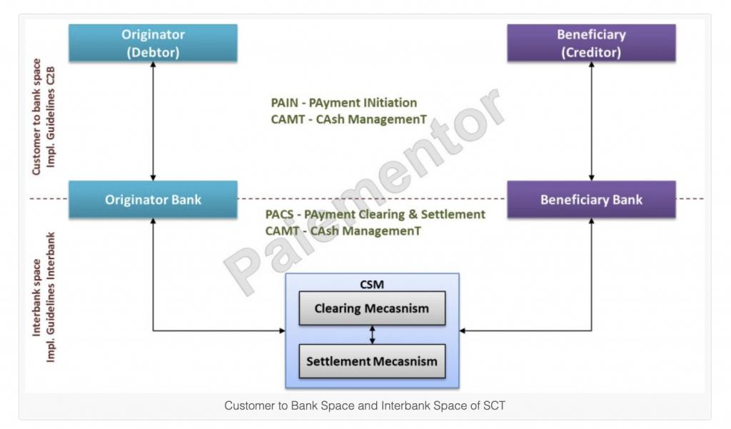 SEPA贷记转账中的消息通信插图