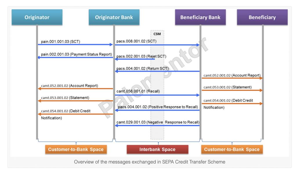 SEPA贷记转账中的消息通信插图(1)