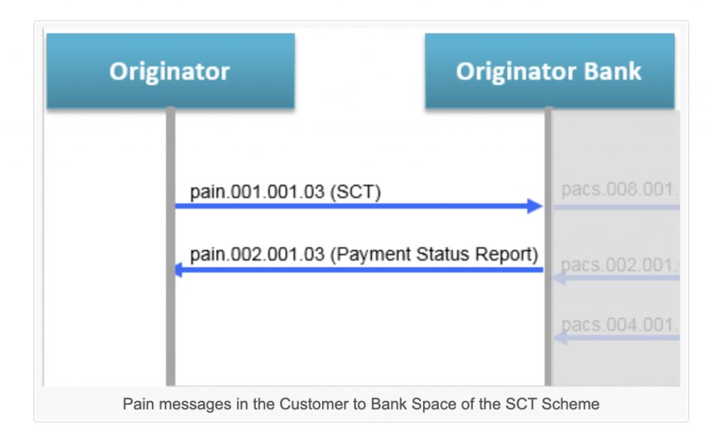 客户与银行之间基于SCT的Pain消息插图