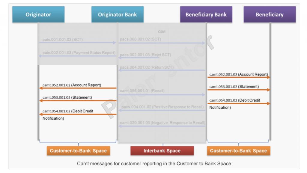 客户与银行之间基于Camt的报告消息插图