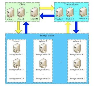 docker安装fastdfs碰到storage的IP地址映射宿主地址问题