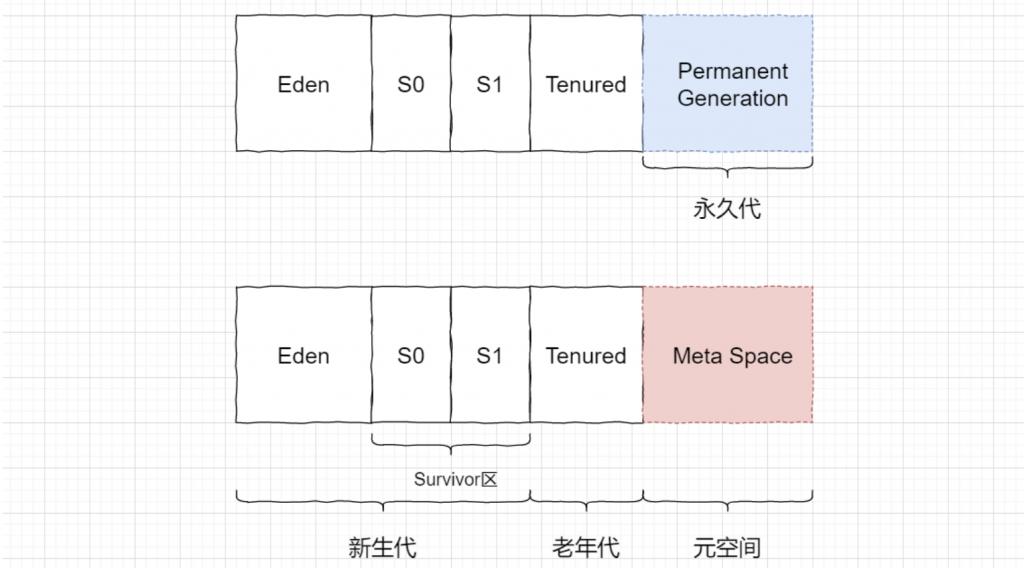 JVM方法区、堆及内部的结构详解插图4
