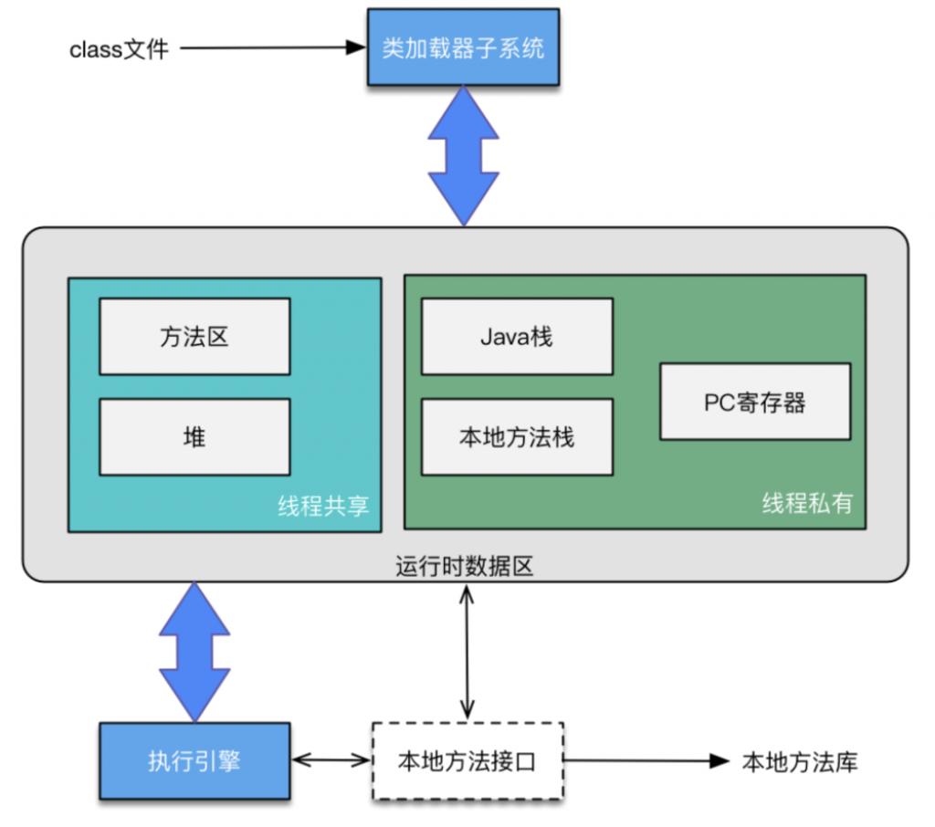 方法区:jdk1.6,jdk1.7,jdk1.8下的方法区变迁插图