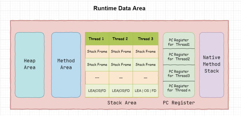 JVM方法区、堆及内部的结构详解插图