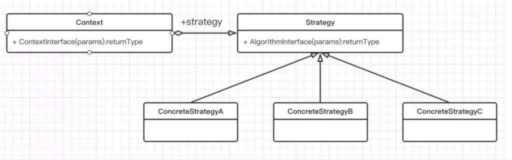 Java 设计模式之 策略模式插图