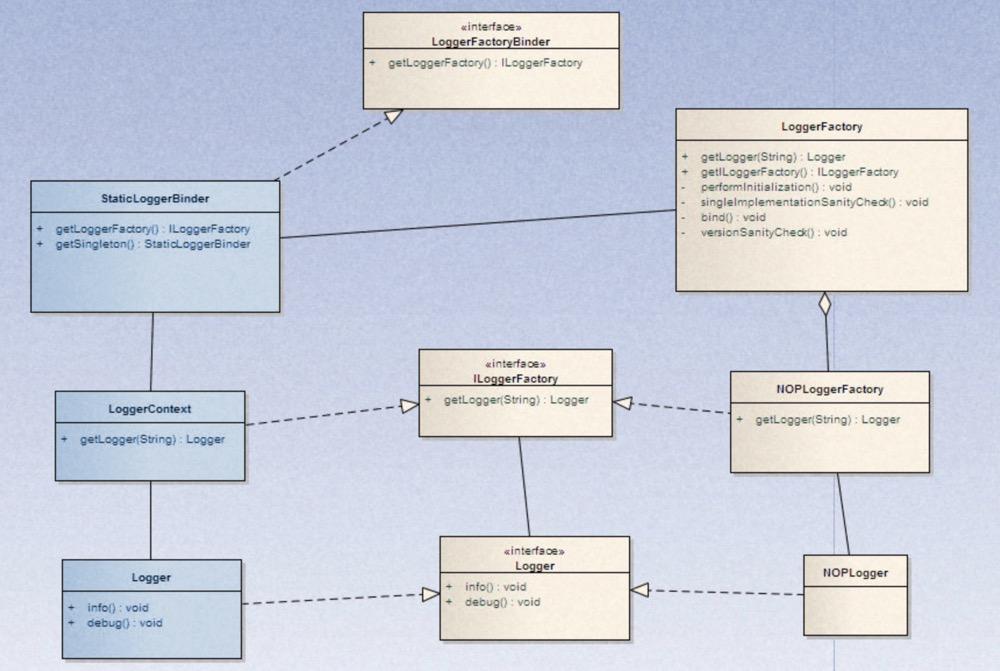 源码阅读-logback解析之对接日志门面slf4j插图