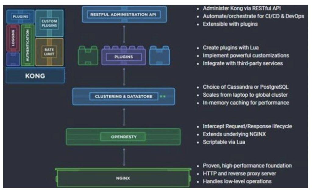 一文详细讲解API网关核心功能插图9