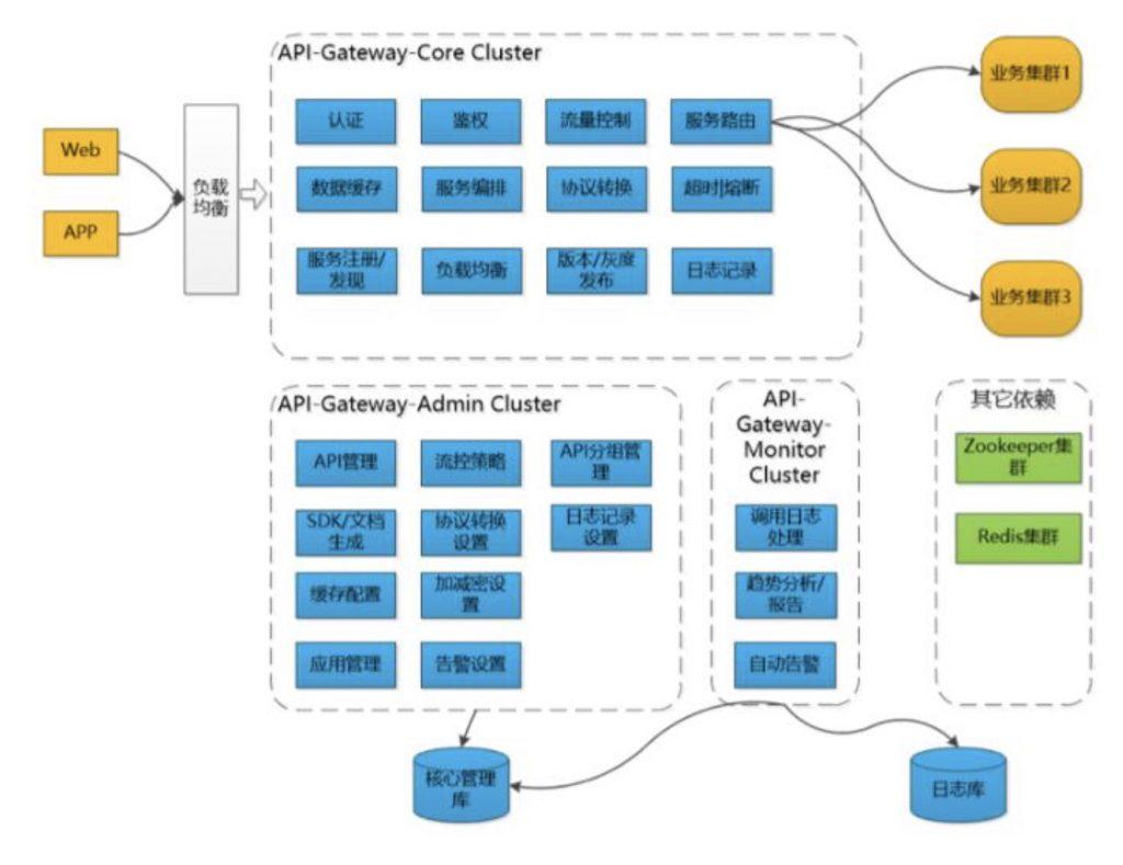 一文详细讲解API网关核心功能插图18