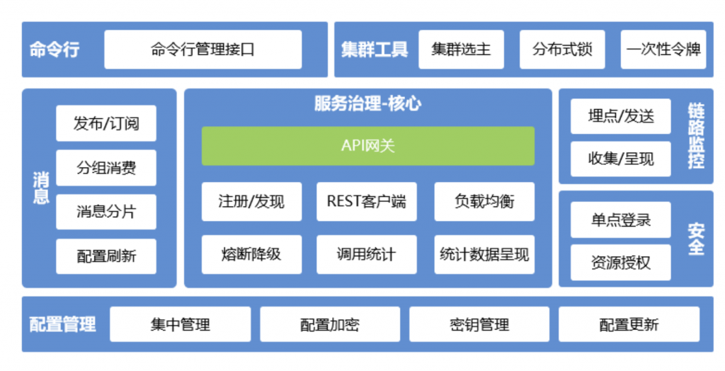 一文详细讲解API网关核心功能插图5