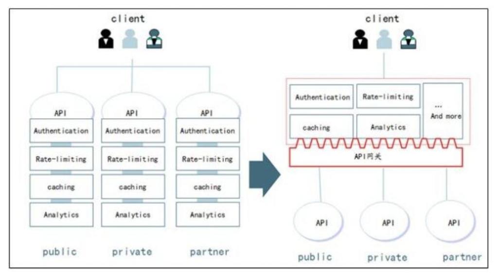 一文详细讲解API网关核心功能插图8