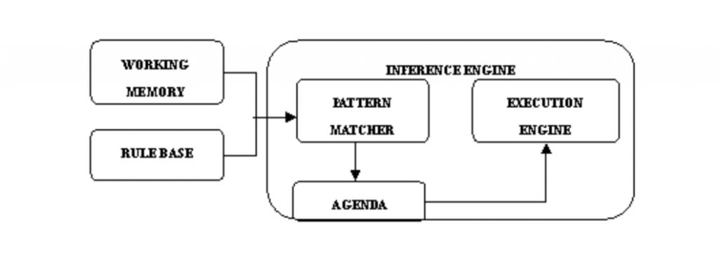 Java规则引擎工作原理及其应用插图