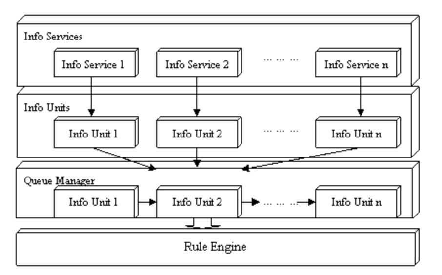 Java规则引擎工作原理及其应用插图1
