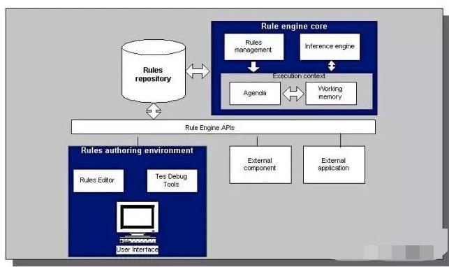 规则引擎的原理与功能插图